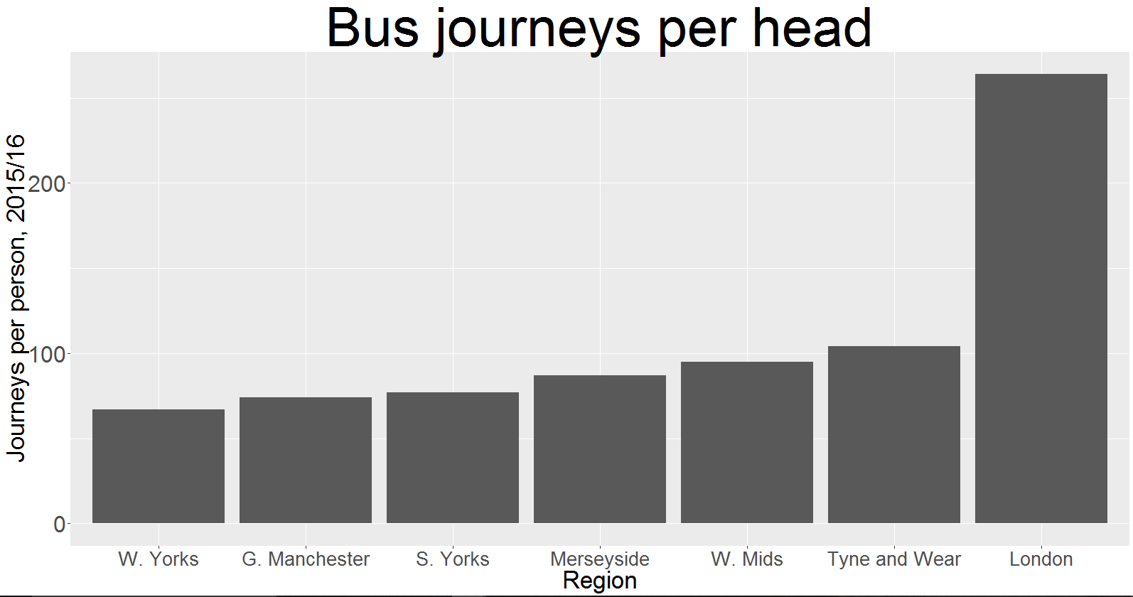 Londoners Take the Bus Far More Often Than the Rest of England (Adjusted for Population)