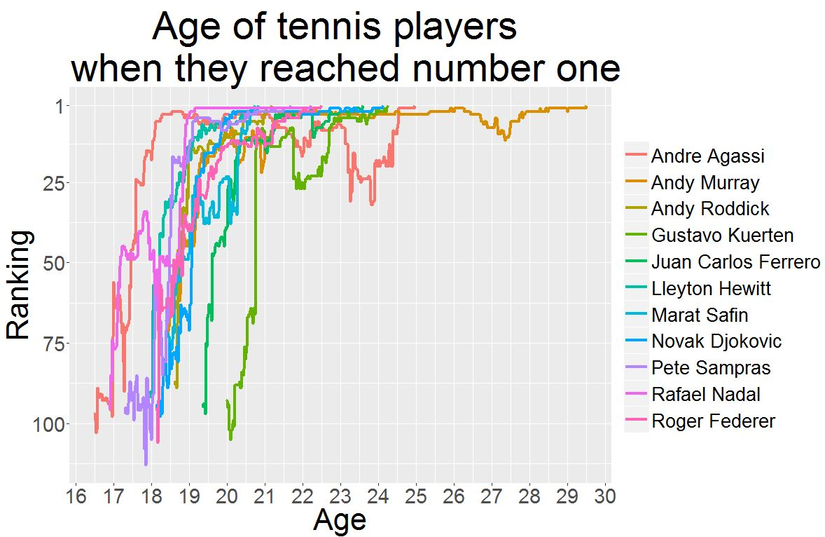 Andy Murray's Long Road to the Top