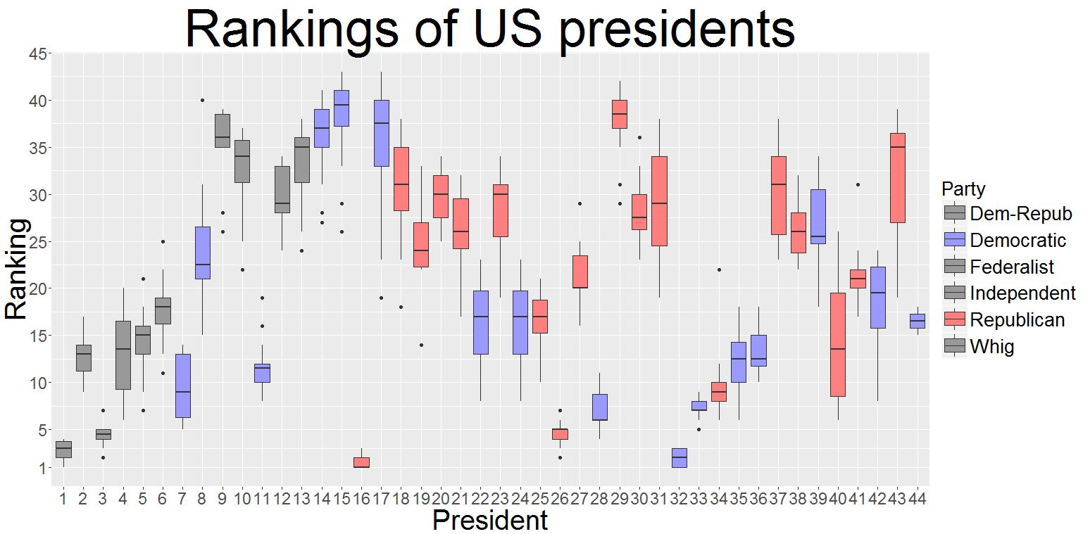 How Will Barack Obama Go Down in the Rankings of US Presidents?