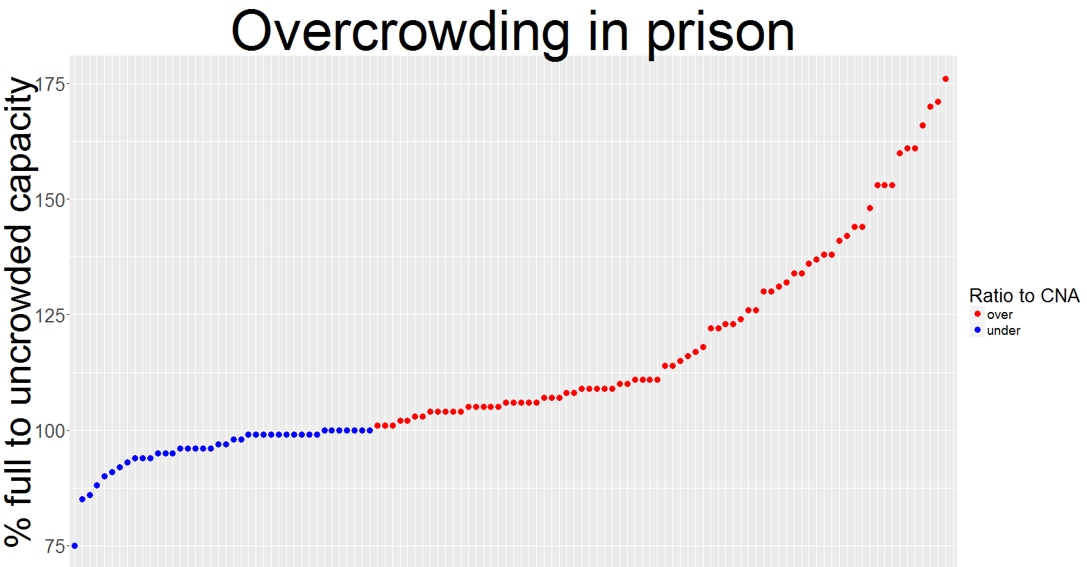 Overcrowding in prison