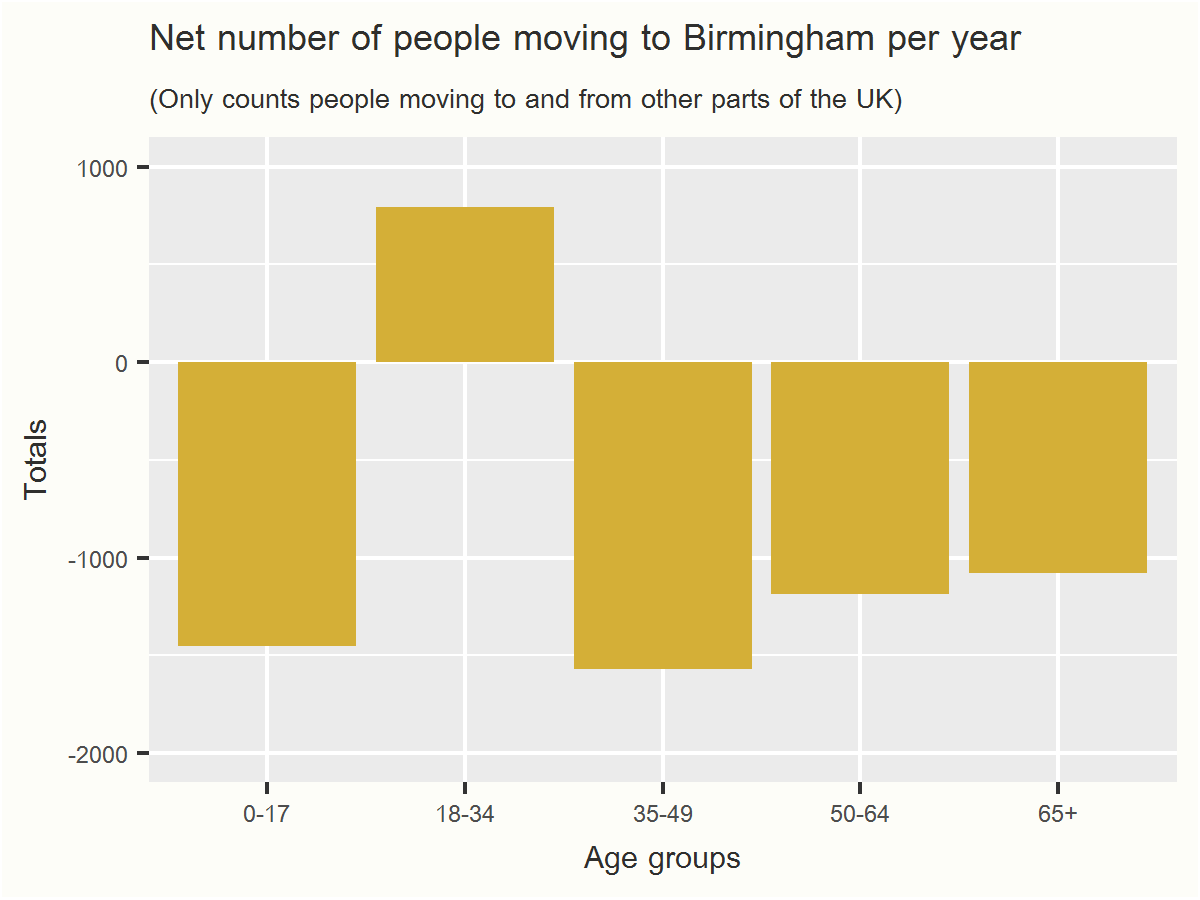 Internal Migration Part III: Plotting Age Groups